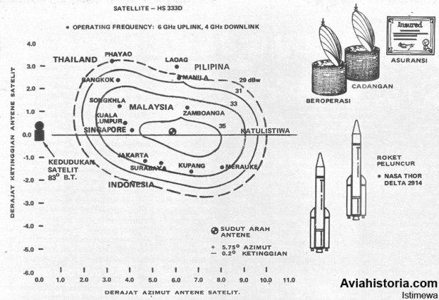 Palapa-A-info-grafis-1
